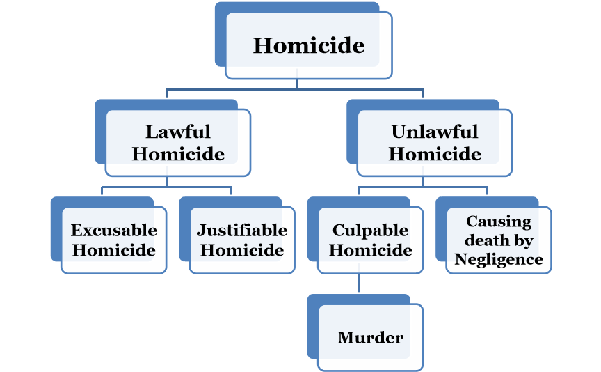 Culpable Homicide And Murder: IPC Notes- Prolawctor